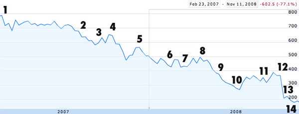 Down, down, down: Barclays from 23/2/07 to 11/11/08