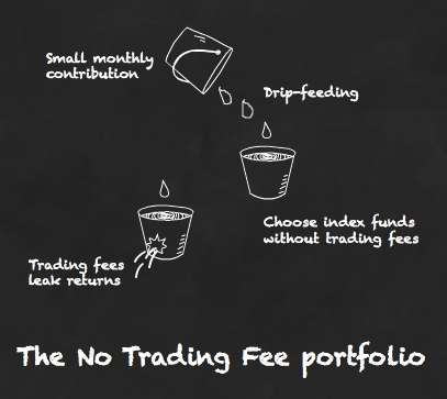Avoid trading fees