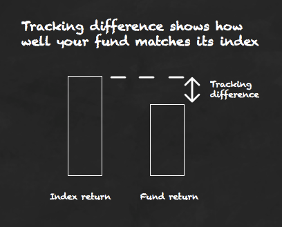 Tracking difference shows how well your fund matches its index
