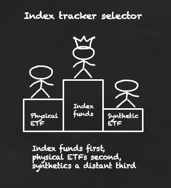 I'd choose synthetic funds last of all trackers