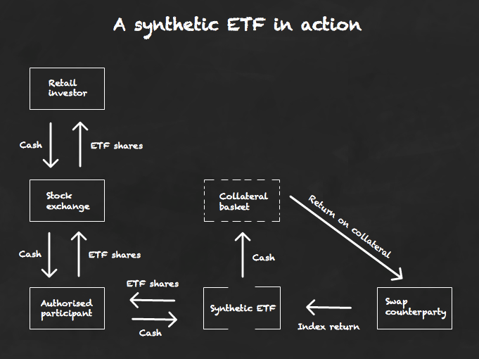 A synthetic ETF in action