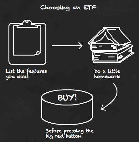 Do your homework before buying an ETF