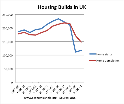 House Building Shares To Buy