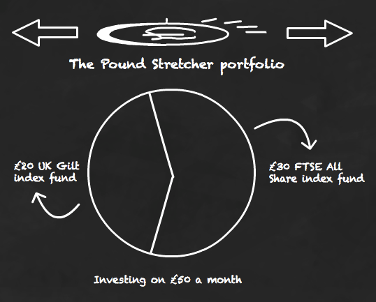 Investing on a £50 a month budget