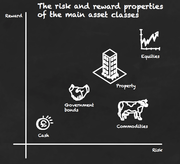 The main asset classes