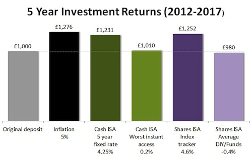 return on investment as a cash