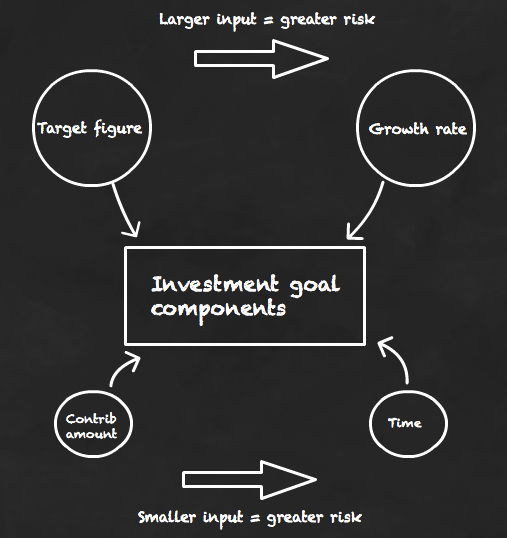 The components of an investment goal that will influence your asset allocation