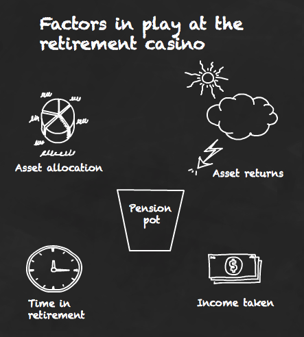 Factors in play at the retirement casino