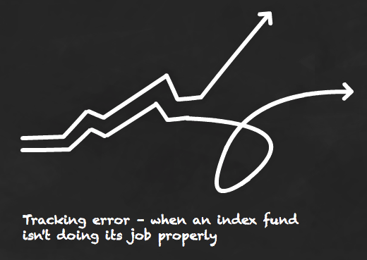 Tracking error - when an index tracker doesn't do its job properly