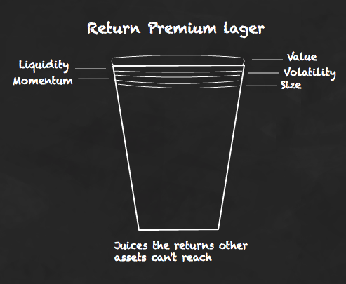 Return premiums can juice up your returns