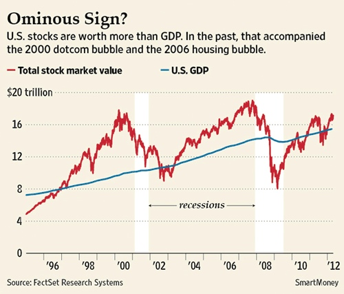 Spot the dotcom boom and bust!