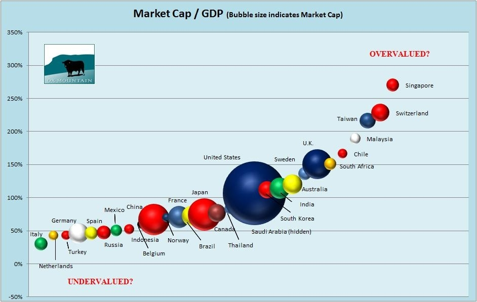 The Stock Market Capitalisation To Gnp Or Gdp Ratio