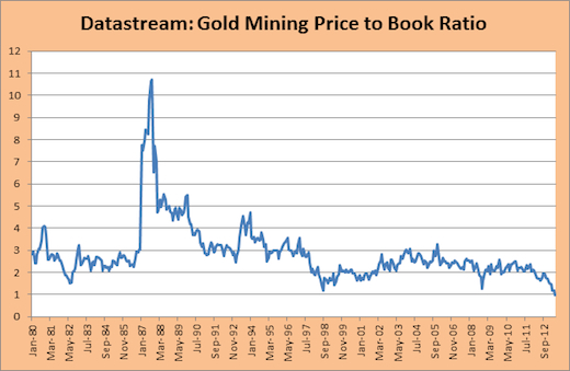 Gold miners: Price-to-book value