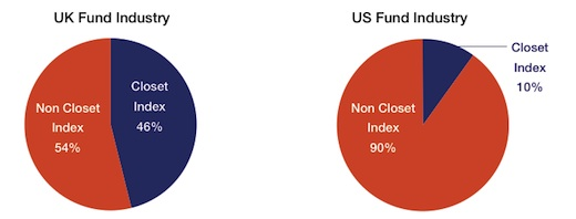 New research has clone index funds coming out of the closet.