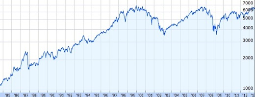 ftse-100-long-term-graph