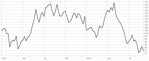gilts-2012-2013-graph