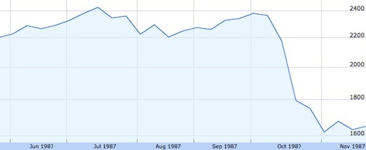 great-crash-of-1987-UK-graph