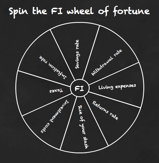 Spin the FI wheel of fortune