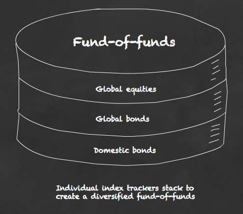 A fund-of-funds stack