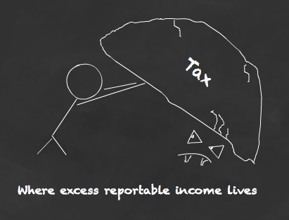 154. Excess reportable income