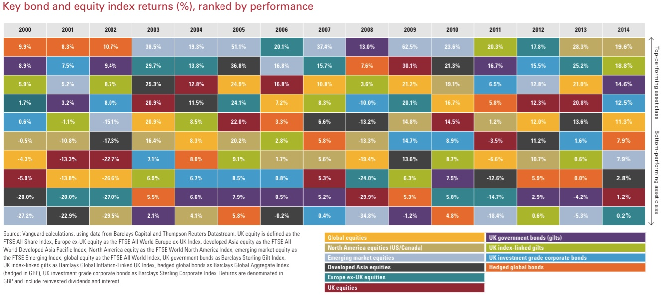 15 year table of UK asset class returns | Oxstones Investment Club™ : asset allocation quilt chart - Adamdwight.com