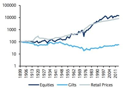 Long-term nominal returns without income reinvestment (Source: Barclays)