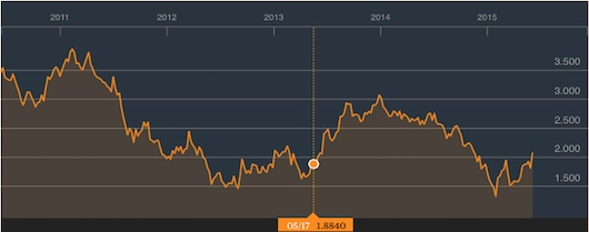 The UK bond market bull run did seem to have ended in May 2013. For a bit.