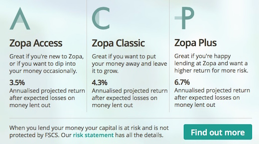 The new Zopa: Marketplace lending for the masses?