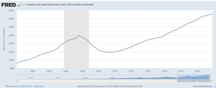 Chart of total US commercial and industrial lending.