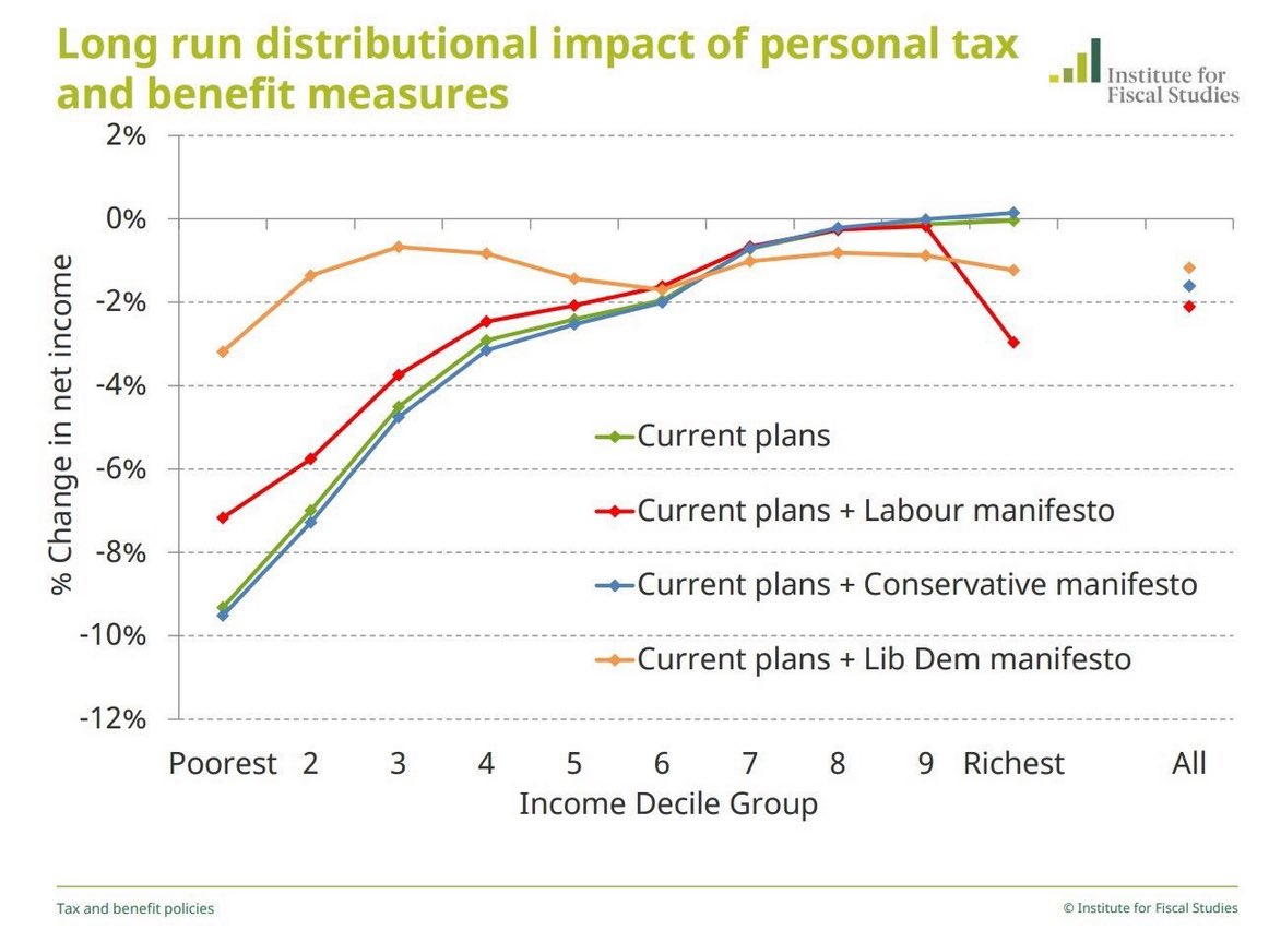 Graphs showing personal finance consequences of party manifestos in UK general election