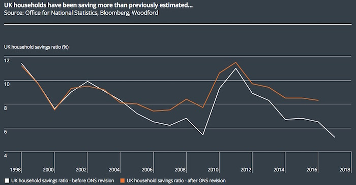 Chart showing how UK households are saving more than thought after ONS revised data