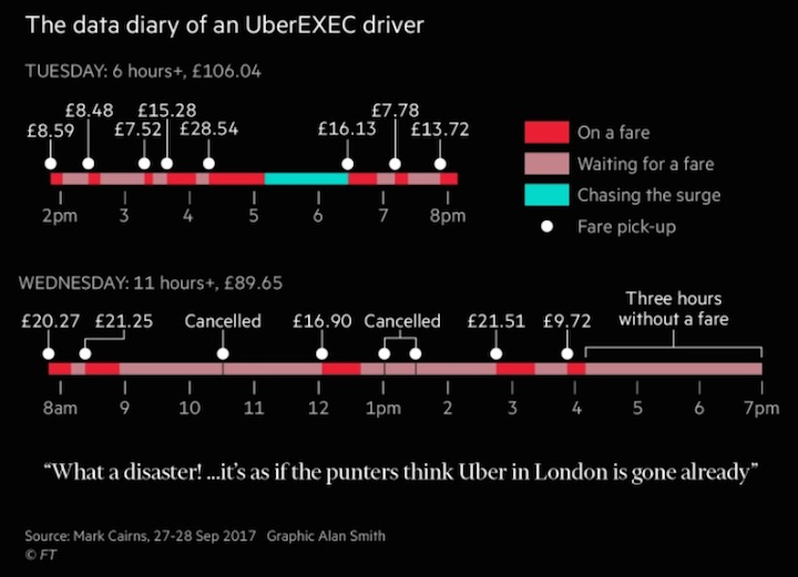 Data showing how one Uber driver's earnings were hit by ban talk.