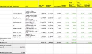 Our portfolio is up 10.92% annualised