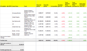 Our portfolio is up 9.48% annualised