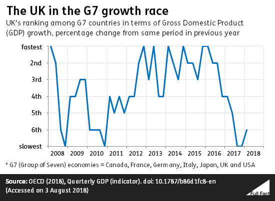 Graph showing UK economy going from fastest to slowest in G7 after Brexit.